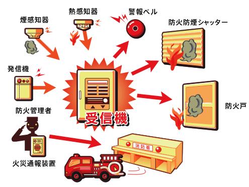 画像:自動火災報知機構成