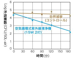 試験室内の浮遊菌数の推移